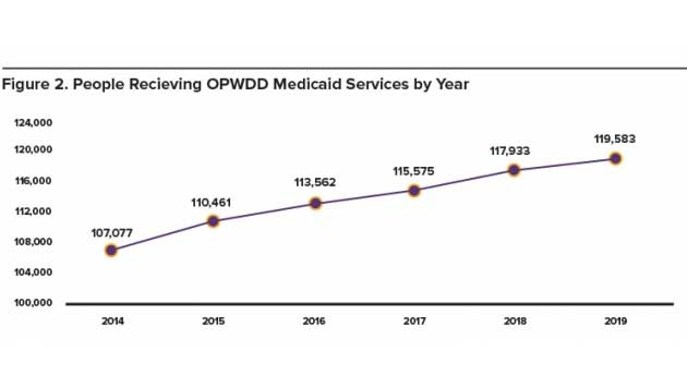 OPWDD Medicaid Services by Year